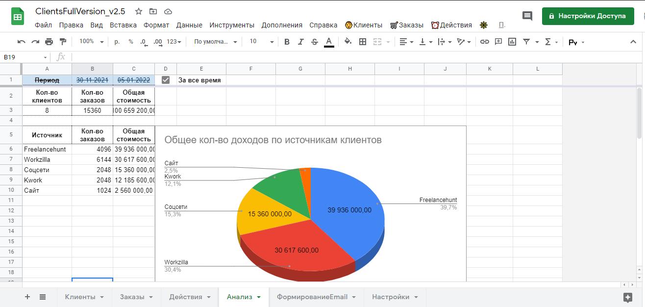 Гугл таблица: анализ