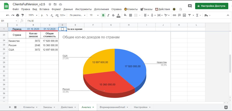 Учет в Гугл таблице: анализ