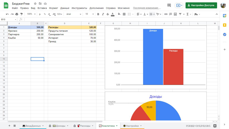 Семейный бюджет в Гугл Таблице: анализ
