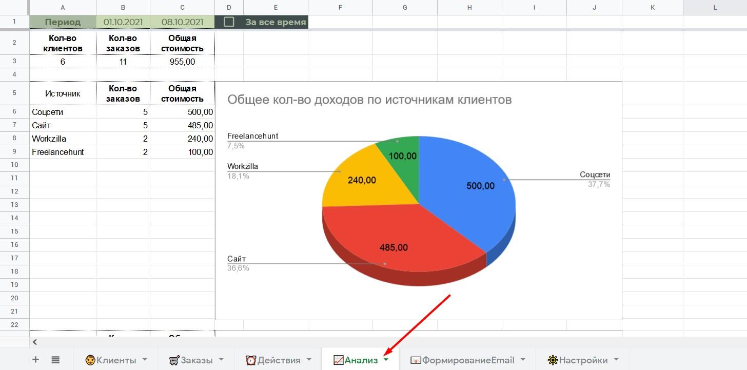 СРМ в гугл таблице: анализ
